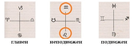 Астрология, Неподвижен кръст, Подвижен кръст, Кардинален кръст, зодии, Лъв