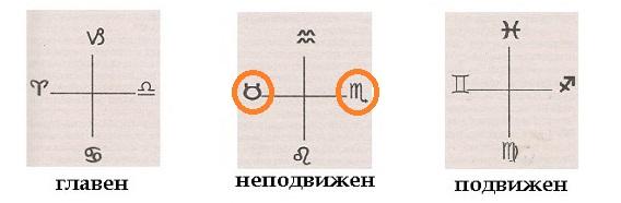 Скорпион Орел, Неподвижният кръст, Фиксиран кръст, кръстовете на Голгота