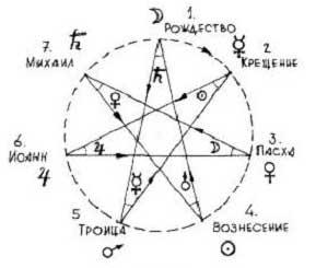 календар на душата 10-а седмица Рудолф Щайнер - 0134
