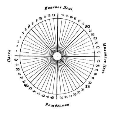 календар на душата 10-а седмица Рудолф Щайнер - 01