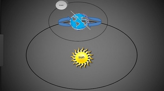 зодия рак характеристика козирог луна близнаци
