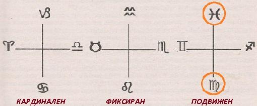 Зодия, Дева, земен знак, земя, подвижен кръст, подвижен знак, характеристика