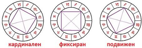 Неподвижен кръст, Фиксиран кръст, Зодиак, Зодиакален кръг,