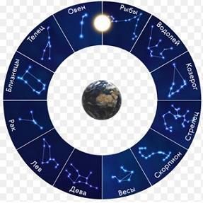 зодия Риби, Зодиакален кръг