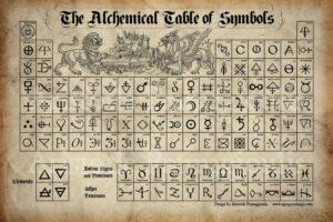 Алхимия, таблица на символите